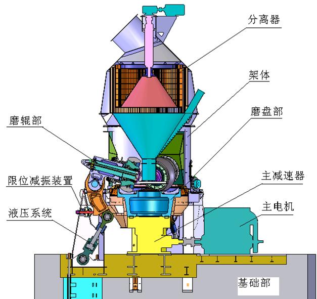 立磨机结构图