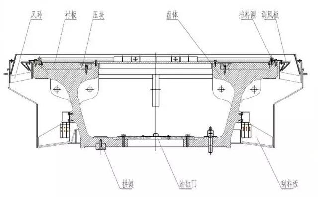 同力重机:立磨结构之磨盘介绍