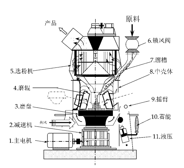 http://www.tlzjlmj.com/矿渣立磨机是同力重机根据多年的立磨设备研发和生产经验,并结合国内外先进的立磨生产技术针对高炉矿渣等废渣产品研发的一款立磨设备,曾获得多项国家粉磨系统技术专利。其电耗大幅度降低。   结构原理:   矿渣立磨机的原料矿渣首先进入喂料仓内,之后由传送带传送到立式辊磨机内。在磨机内部矿渣原料随着磨盘转动,同时在离心力的作用下慢慢移动到磨盘的边缘地带,经过压实、脱气、粉磨过程后,矿渣原料被从风环进来的热风吹起并得以烘干。       立磨结构图   比较细的矿渣颗