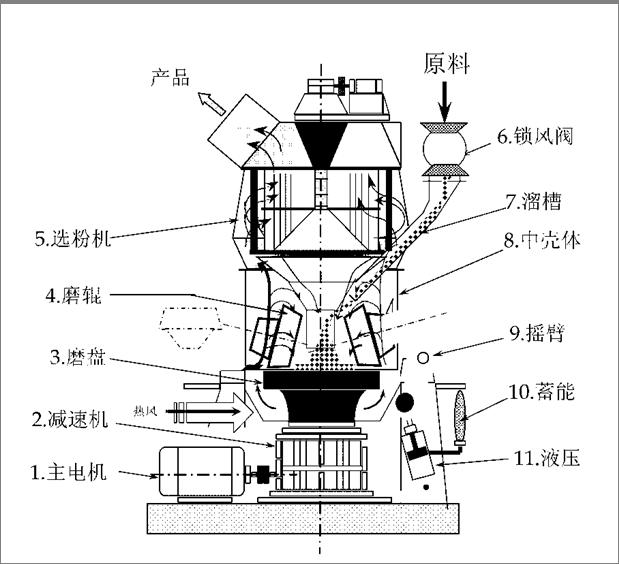 立磨结构及工作原理                电动机通过立磨减速机