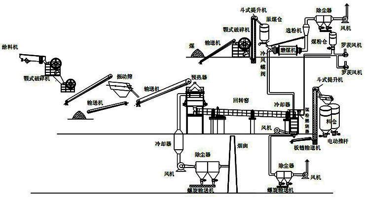 活性石灰生产线工作原理图